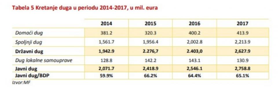 Rast i ove godine: Javni dug 2,8 milijardi eura
