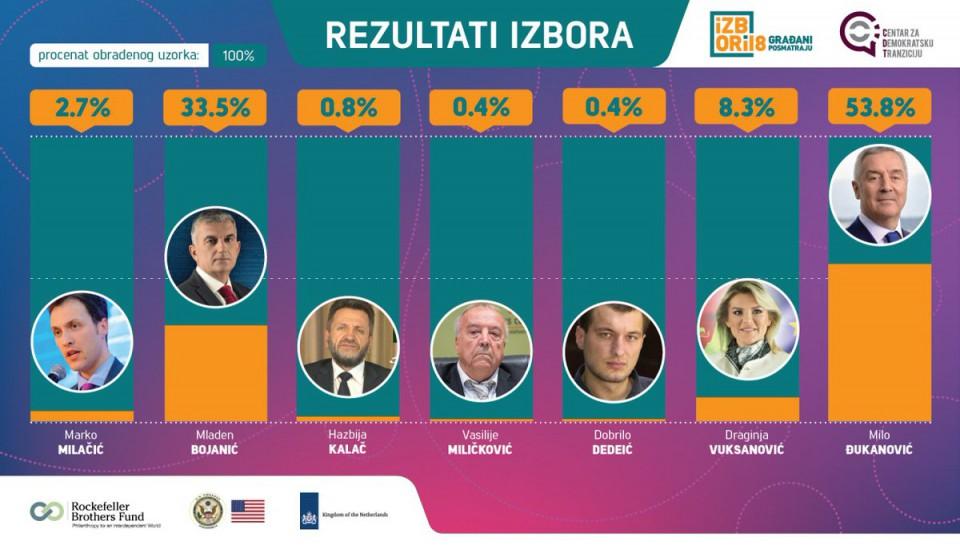 UŽIVO Rezultati na 100% uzorka: Đukanović 53.8%, Bojanić 33.5%...